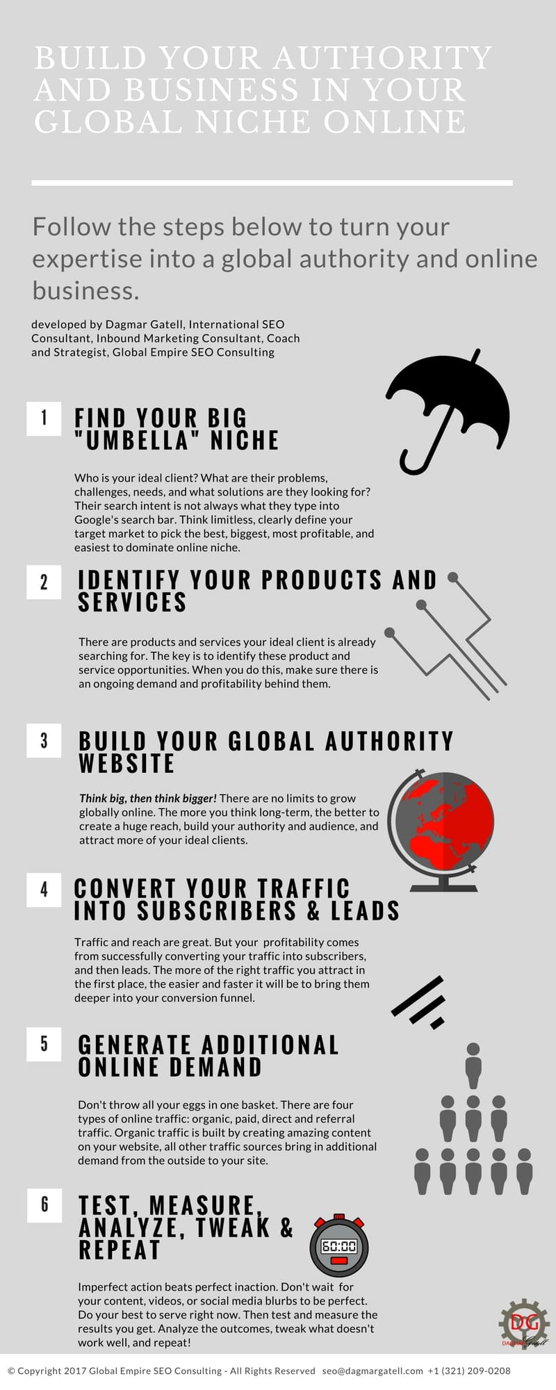 infographic build your global authority and business online, developed by international SEO consultant, inbound marketing consultant, coach, and strategist Dagmar Gatell